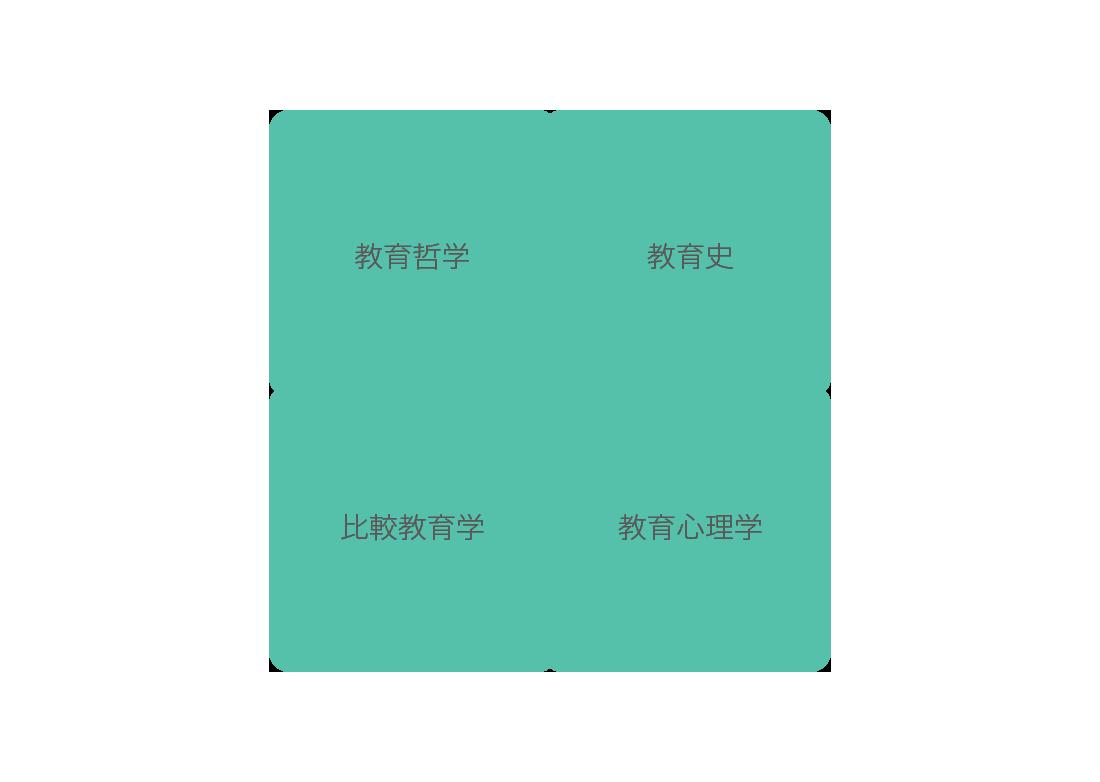 教育学専攻 | 慶應義塾大学大学院社会学研究科